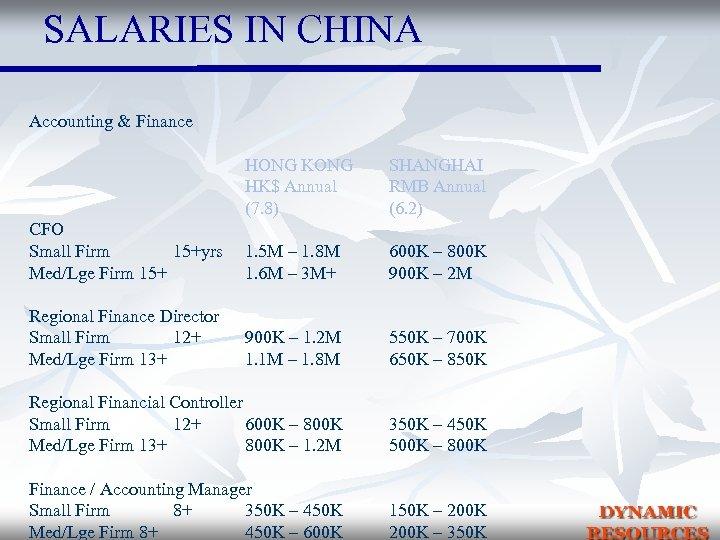 SALARIES IN CHINA Accounting & Finance HONG KONG HK$ Annual (7. 8) SHANGHAI RMB