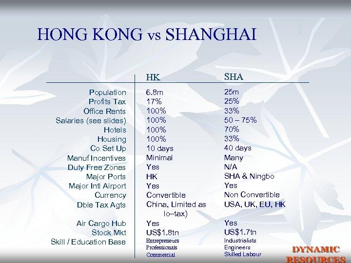 HONG KONG vs SHANGHAI HK Population Profits Tax Office Rents Salaries (see slides) Hotels