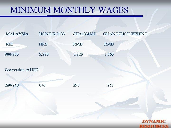 MINIMUM MONTHLY WAGES MALAYSIA HONG KONG SHANGHAI GUANGZHOU/BEIJING RM HK$ RMB 900/800 5, 280