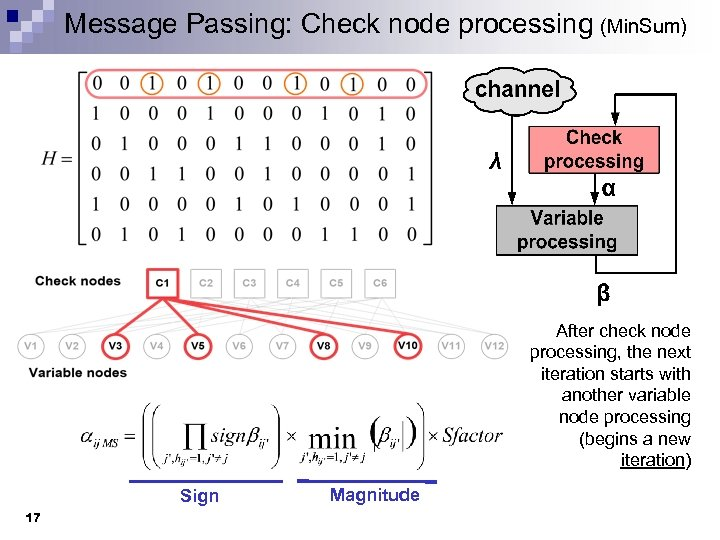 Message Passing: Check node processing (Min. Sum) After check node processing, the next iteration