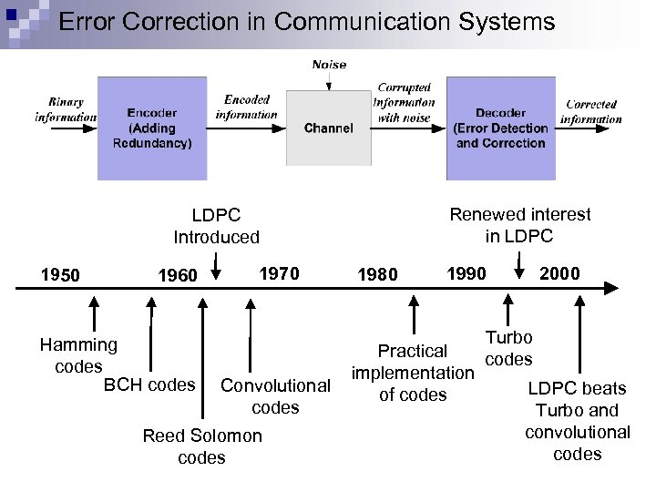 Error Correction in Communication Systems Renewed interest in LDPC Introduced 1950 1960 Hamming codes