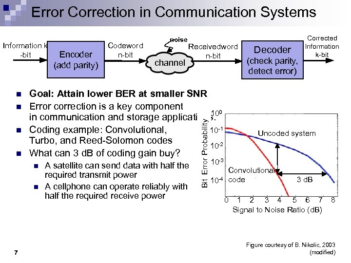 Error Correction in Communication Systems Information k -bit n n n Goal: Attain lower