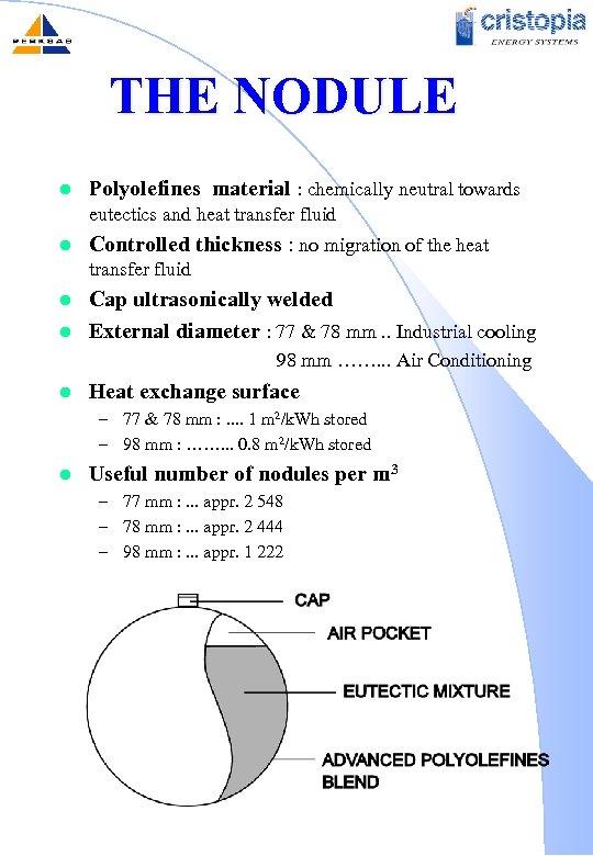 THE NODULE l Polyolefines material : chemically neutral towards eutectics and heat transfer fluid