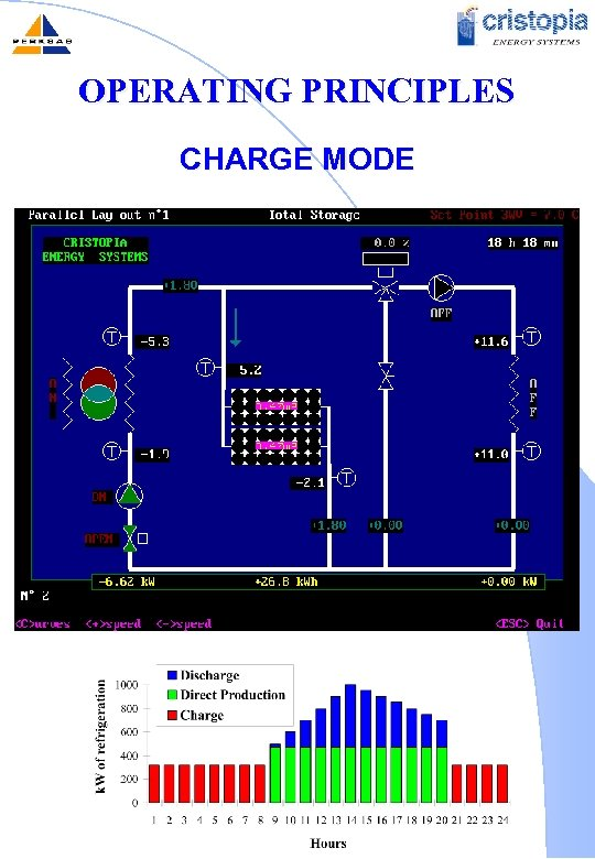 OPERATING PRINCIPLES CHARGE MODE