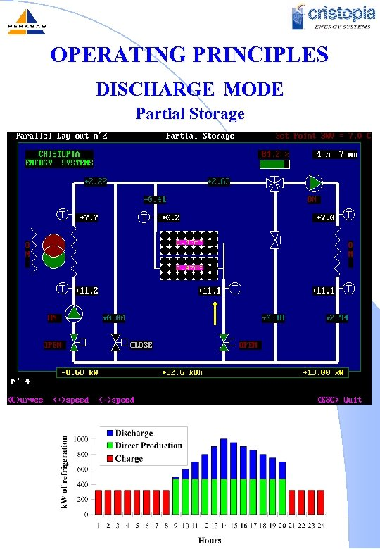 OPERATING PRINCIPLES DISCHARGE MODE Partial Storage