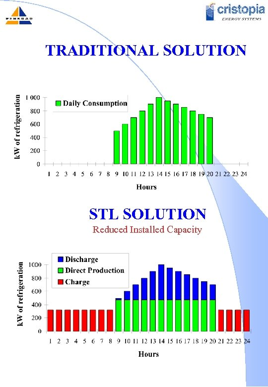 TRADITIONAL SOLUTION STL SOLUTION Reduced Installed Capacity