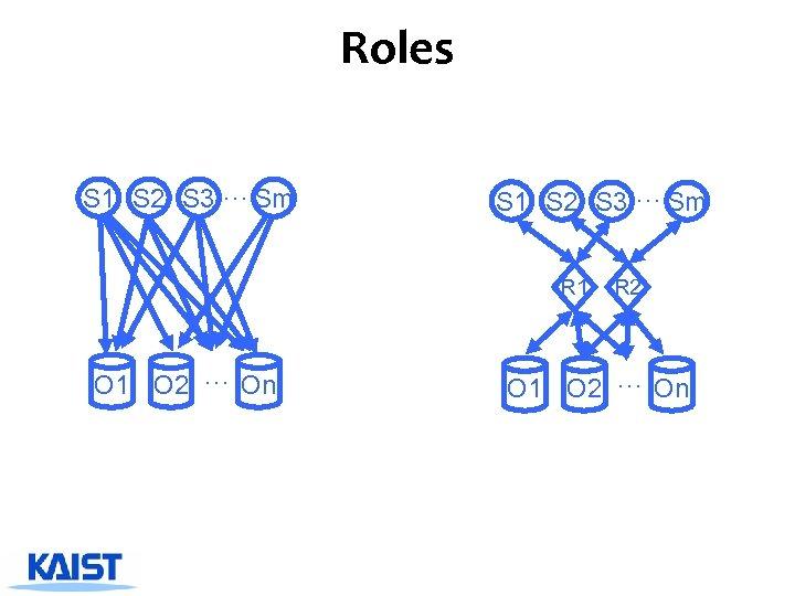 Roles S 1 S 2 S 3 … Sm R 1 O 2 …