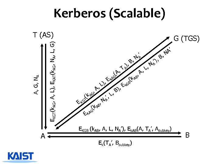 Kerberos (Scalable) A, G, NA EKGT(k. AG, A, L), EKAT(k. AG, NA, L, G)
