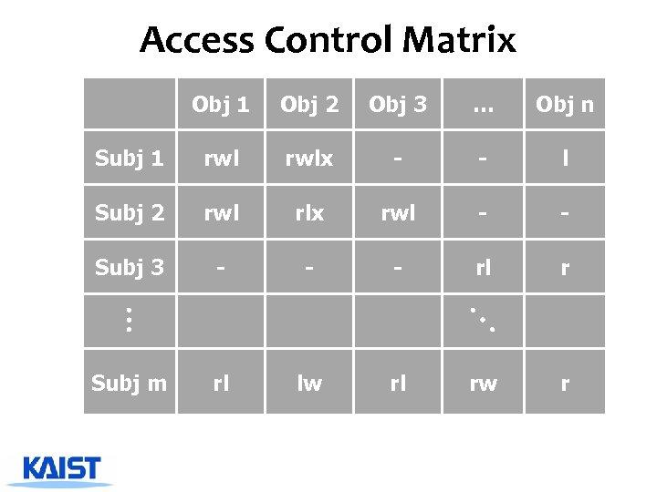Access Control Matrix Obj 1 Obj 2 Obj 3 … Obj n Subj 1