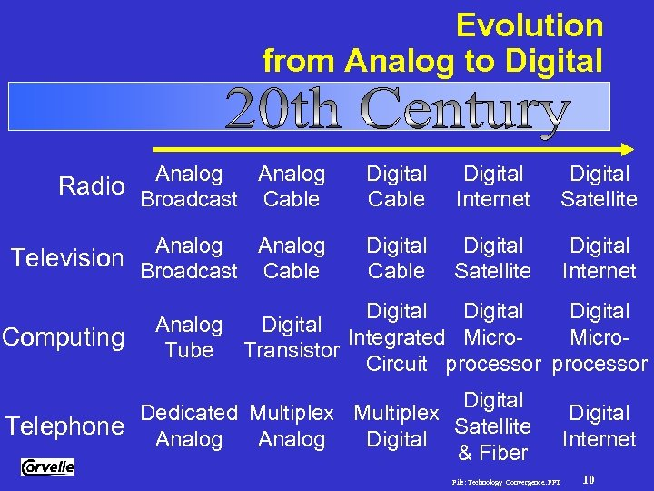 Evolution from Analog to Digital Technology Convergence Analog Radio Broadcast Cable Digital Internet Digital