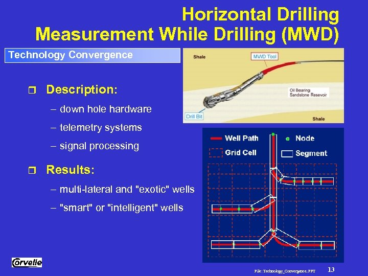 Horizontal Drilling Measurement While Drilling (MWD) Technology Convergence r Description: – down hole hardware