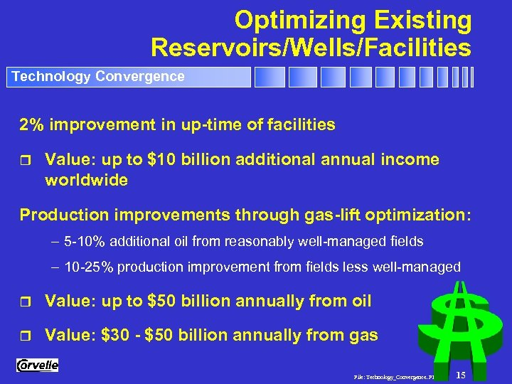 Optimizing Existing Reservoirs/Wells/Facilities Technology Convergence 2% improvement in up-time of facilities r Value: up