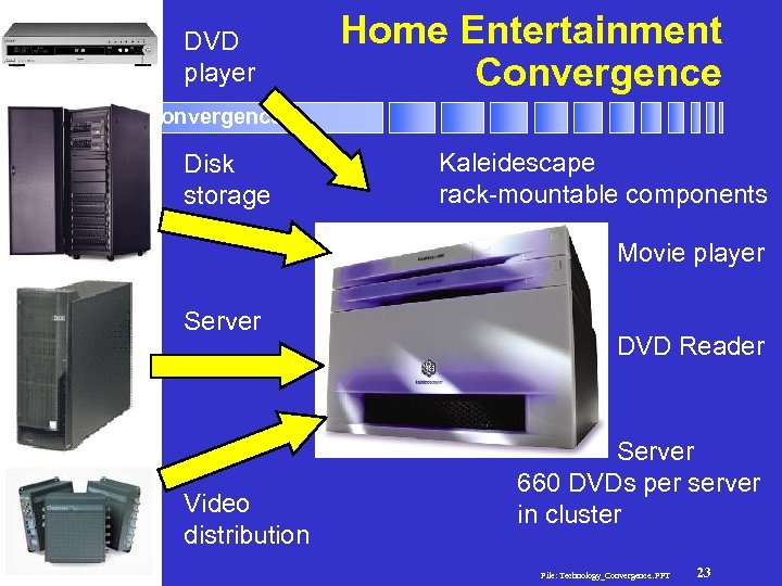 DVD player Home Entertainment Convergence Technology Convergence Disk storage Kaleidescape rack-mountable components Movie player