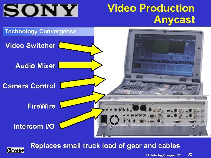 Video Production Anycast Technology Convergence Video Switcher Audio Mixer Camera Control Fire. Wire Intercom
