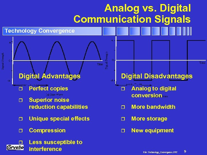 Analog vs. Digital Communication Signals Technology Convergence Digital Advantages Digital Disadvantages r Perfect copies