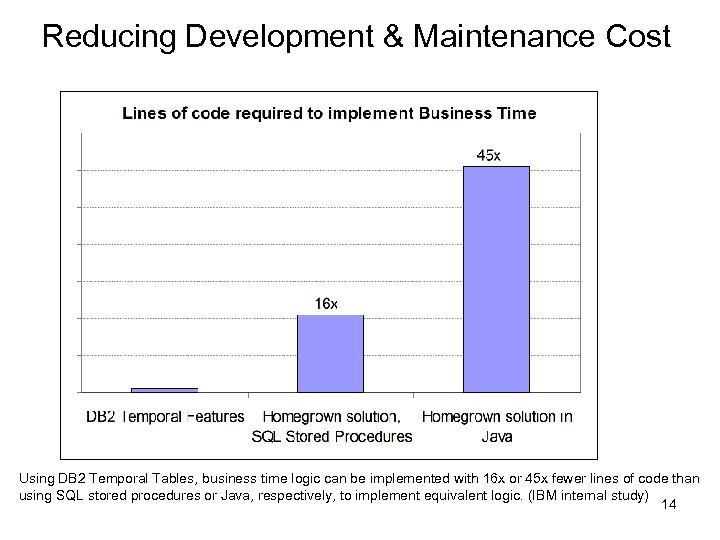 Reducing Development & Maintenance Cost Using DB 2 Temporal Tables, business time logic can
