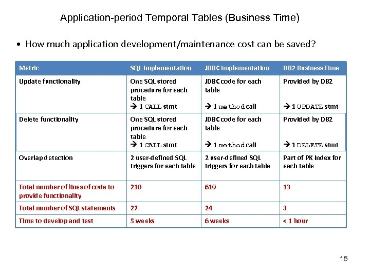 Application-period Temporal Tables (Business Time) • How much application development/maintenance cost can be saved?