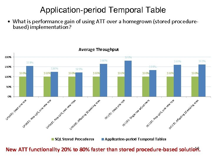 Application-period Temporal Table • What is performance gain of using ATT over a homegrown