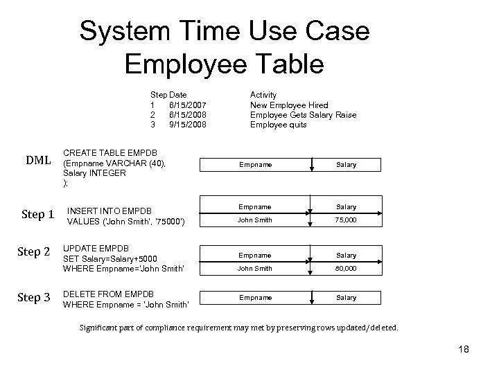 System Time Use Case Employee Table Step Date 1 6/15/2007 2 6/15/2008 3 9/15/2008