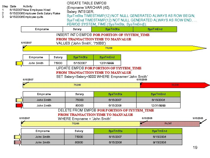 Step Date Activity 1 6/15/2007 New Employee Hired 2 6/15/2008 Employee Gets Salary Raise