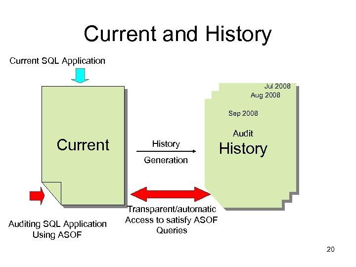 Current and History Current SQL Application Jul 2008 Aug 2008 Sep 2008 Current Audit