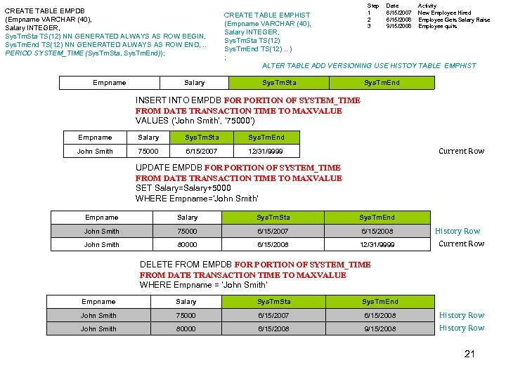 CREATE TABLE EMPDB (Empname VARCHAR (40), Salary INTEGER, Sys. Tm. Sta TS(12) NN GENERATED