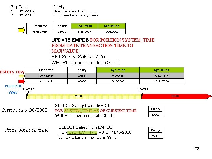 Step Date 1 6/15/2007 2 6/15/2008 Activity New Employee Hired Employee Gets Salary Raise