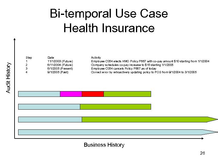 Audit History Bi-temporal Use Case Health Insurance Step 1 2 3 4 Date 11/1/2003