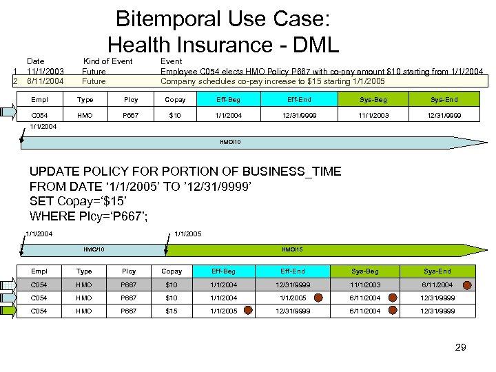 Bitemporal Use Case: Health Insurance - DML Date Kind of Event 1 11/1/2003 Future