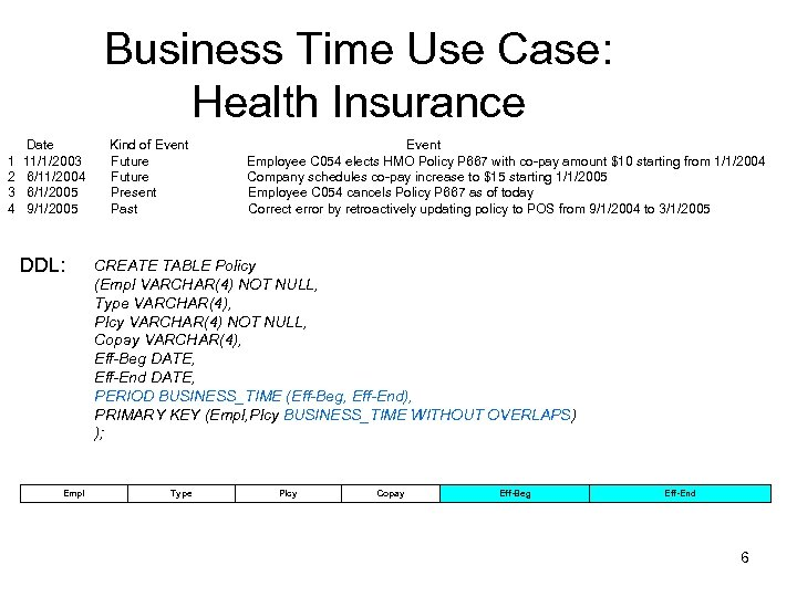 Business Time Use Case: Health Insurance Date Kind of Event 1 11/1/2003 Future Employee