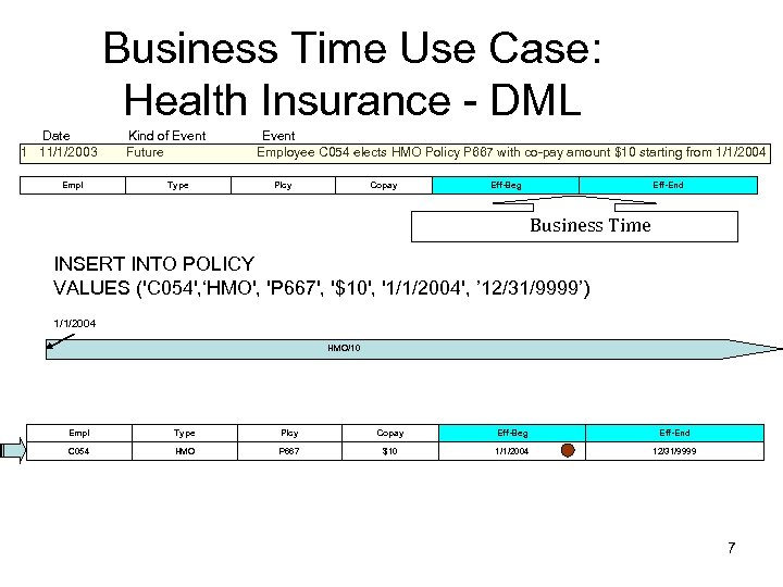 Business Time Use Case: Health Insurance - DML Date Kind of Event Event 1