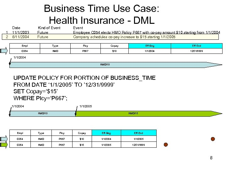 Business Time Use Case: Health Insurance - DML Date Kind of Event 1 11/1/2003