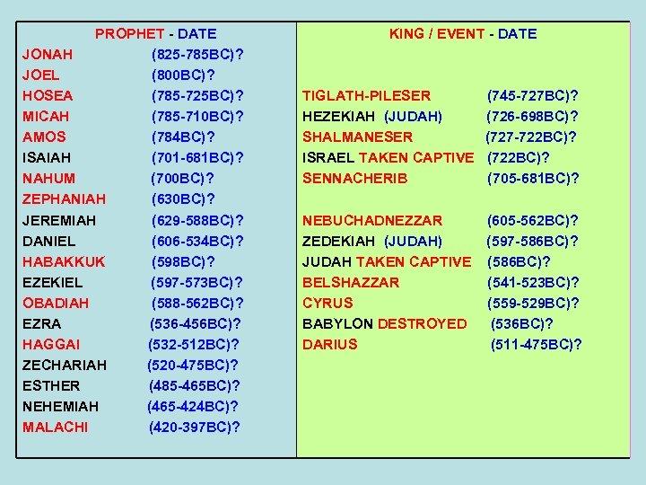PROPHET - DATE JONAH (825 -785 BC)? JOEL (800 BC)? HOSEA (785 -725 BC)?