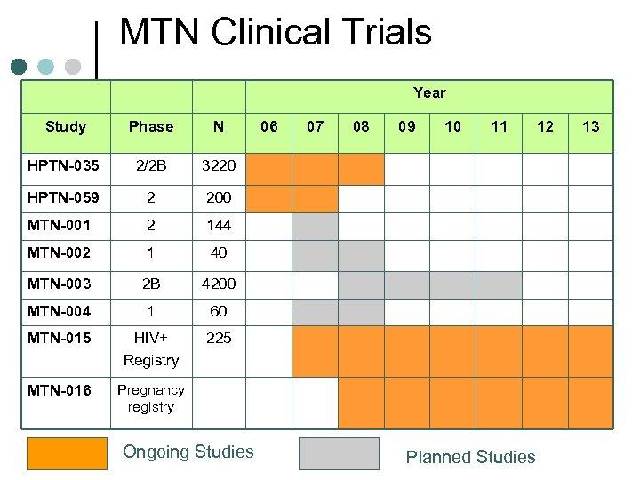 MTN Clinical Trials Year Study Phase N HPTN-035 2/2 B 3220 HPTN-059 2 200