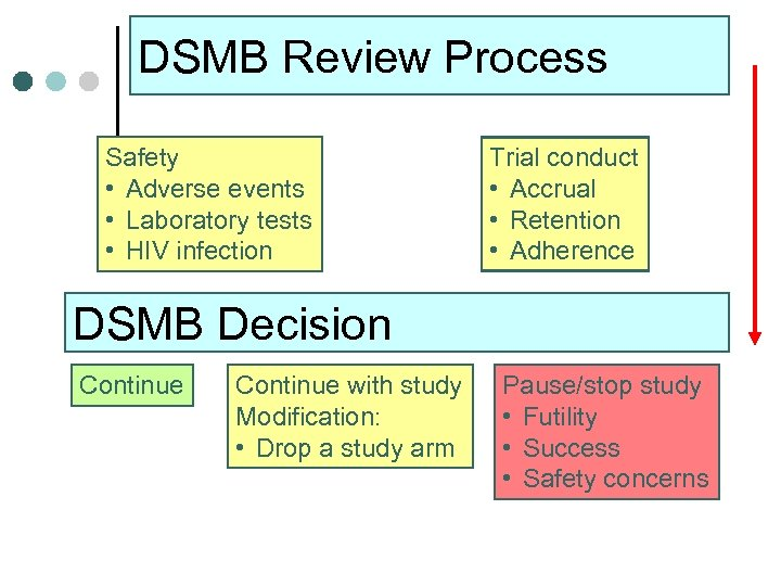 DSMB Review Process Safety • Adverse events • Laboratory tests • HIV infection Trial