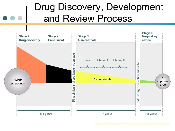 Drug Discovery, Development and Review Process 250 compounds 10, 000 compounds 6. 5 years