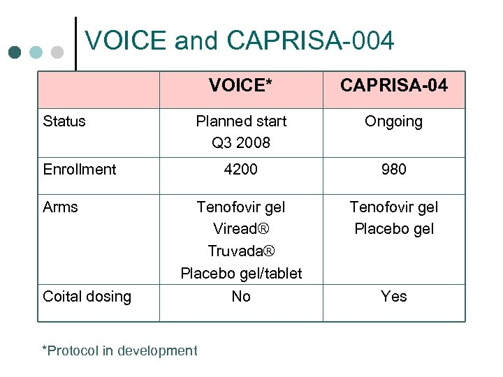 VOICE and CAPRISA-004 VOICE* Status CAPRISA-04 Planned start Q 3 2008 Ongoing 4200 980