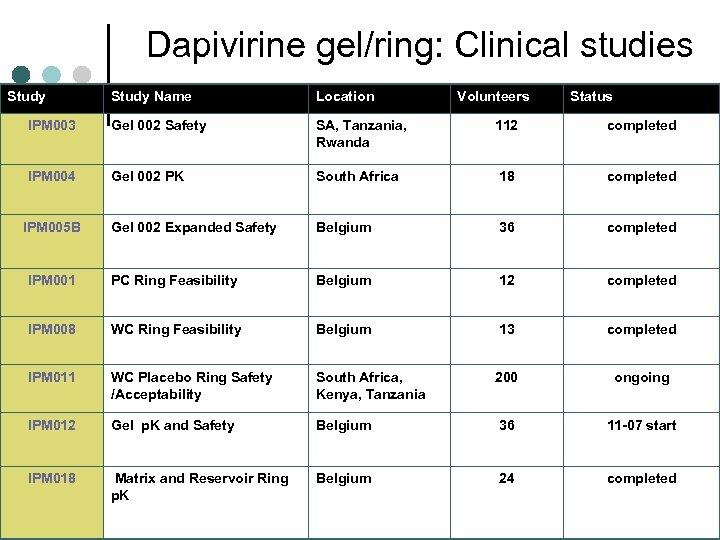 Dapivirine gel/ring: Clinical studies Study Name Location IPM 003 Gel 002 Safety SA, Tanzania,