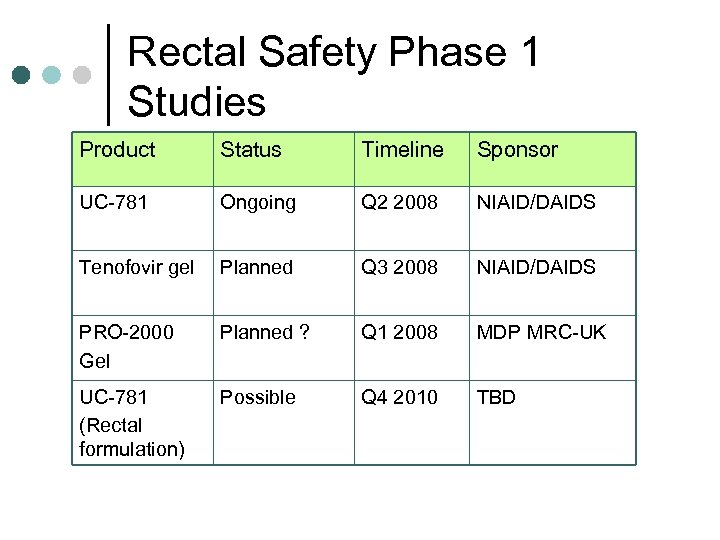 Rectal Safety Phase 1 Studies Product Status Timeline Sponsor UC-781 Ongoing Q 2 2008