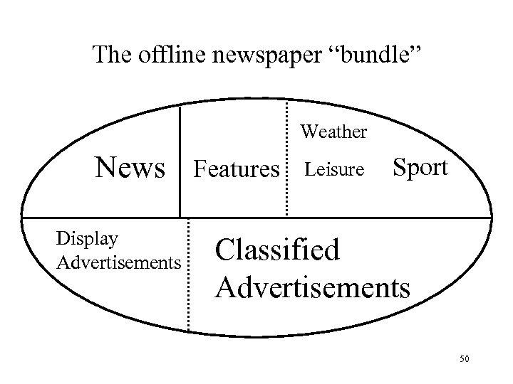 "The offline newspaper ""bundle"" Weather News Features Display Advertisements Leisure Sport Classified Advertisements 50"