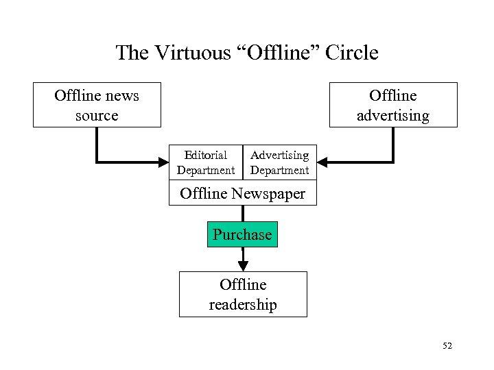 "The Virtuous ""Offline"" Circle Offline advertising Offline news source Editorial Department Advertising Department Offline"
