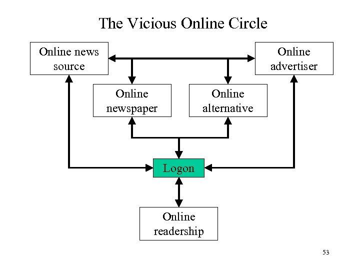 The Vicious Online Circle Online news source Online advertiser Online newspaper Online alternative Logon