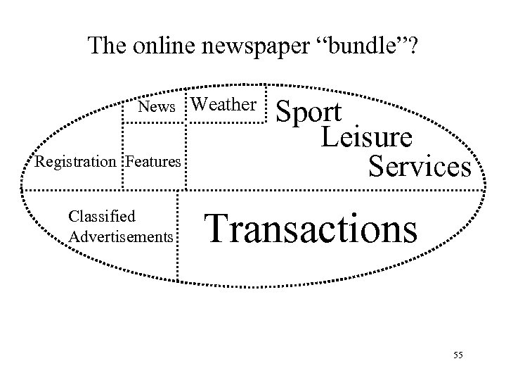"""The online newspaper """"bundle""""? News Weather Registration Features Classified Advertisements Sport Leisure Services Transactions"""