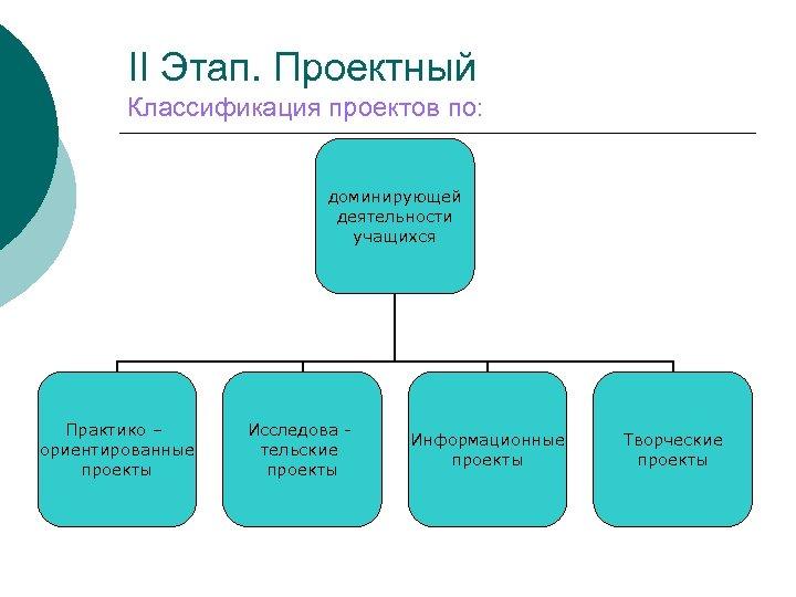 II Этап. Проектный Классификация проектов по: доминирующей деятельности учащихся Практико – ориентированные проекты Исследова