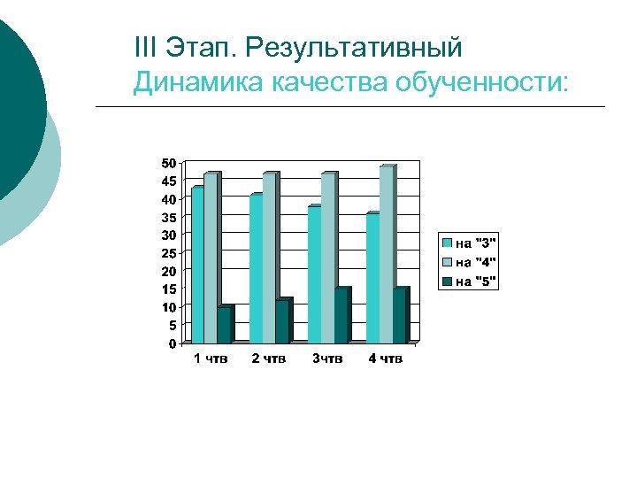 III Этап. Результативный Динамика качества обученности: