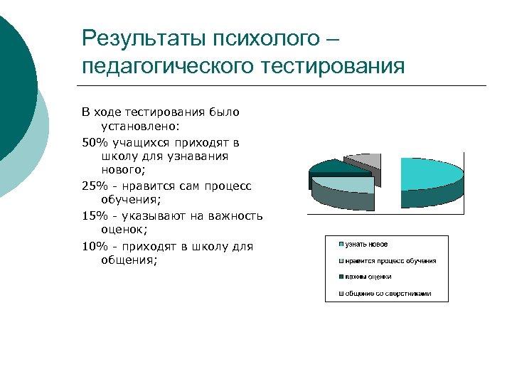 Результаты психолого – педагогического тестирования В ходе тестирования было установлено: 50% учащихся приходят в