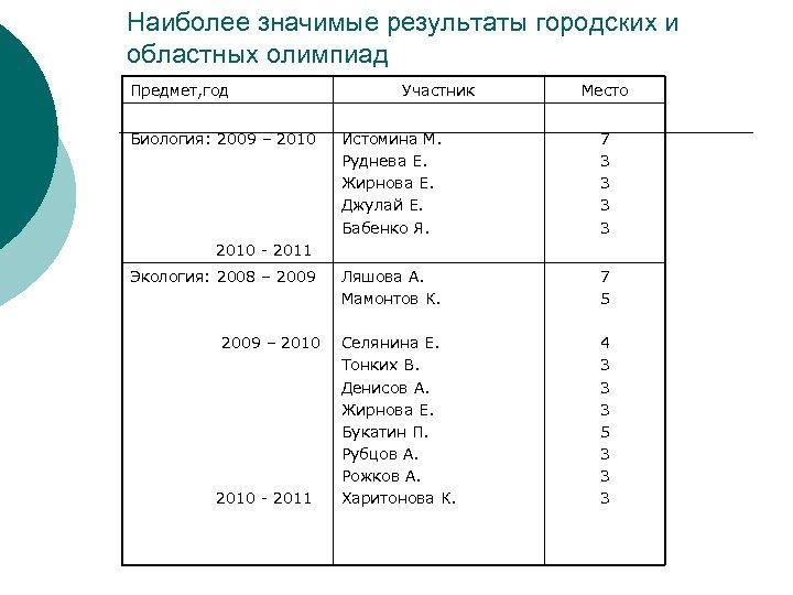 Наиболее значимые результаты городских и областных олимпиад Предмет, год Биология: 2009 – 2010 Участник