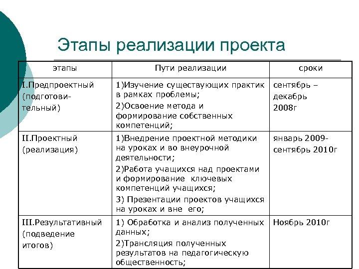 Этапы реализации проекта этапы Пути реализации сроки I. Предпроектный (подготовительный) 1)Изучение существующих практик в