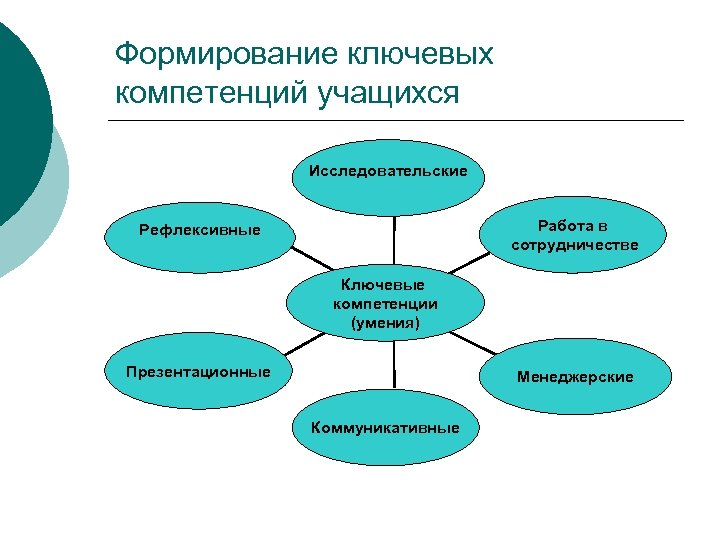 Формирование ключевых компетенций учащихся Исследовательские Работа в сотрудничестве Рефлексивные Ключевые компетенции (умения) Презентационные Менеджерские