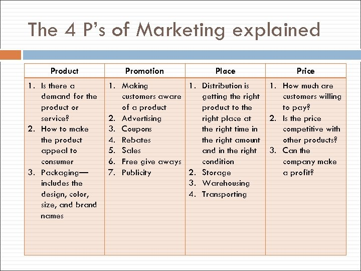 The 4 P's of Marketing explained Product 1. Is there a demand for the